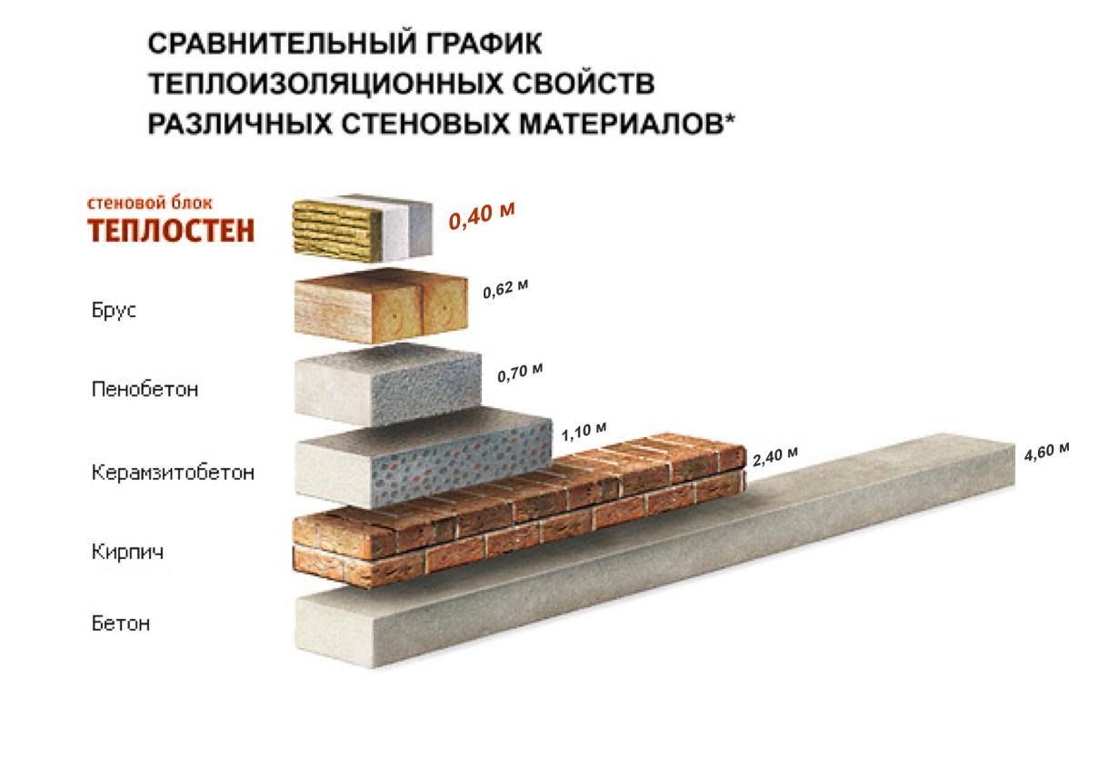 Теплоблок из керамзитобетона цементный раствор пропорции 1 м3